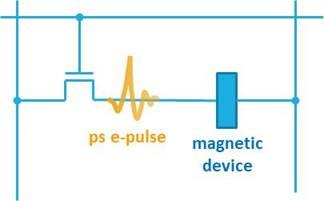 Magnetization Switching